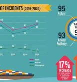 97 Incidents Reported To ReCAAP In Asia During 2020, Marking 17% YoY Increase In Total Incidents